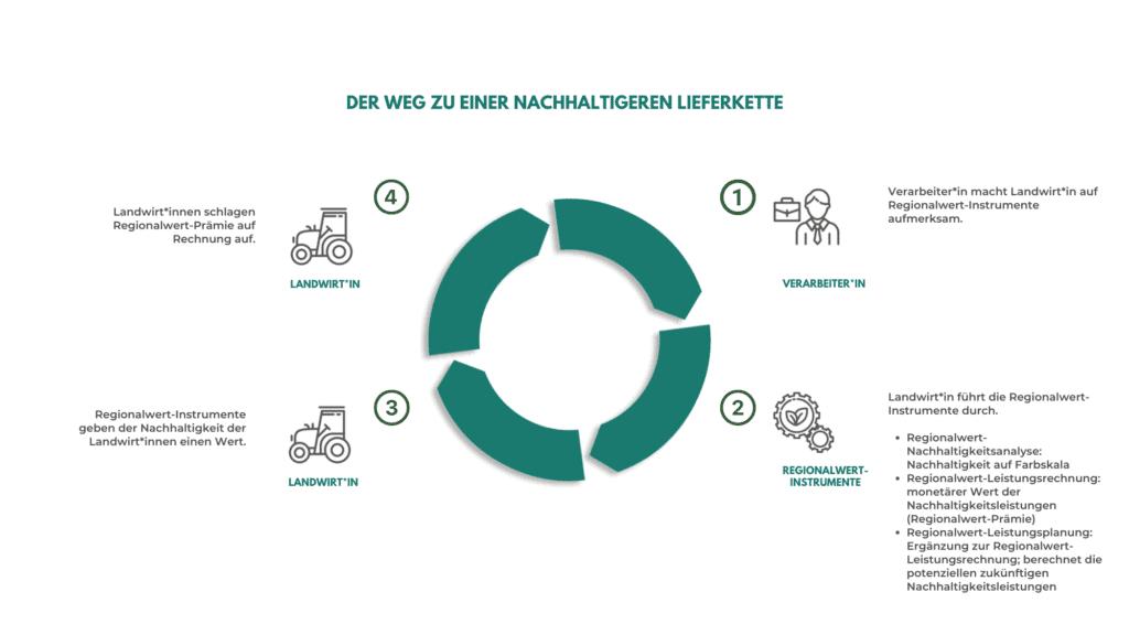 Kreislauf Einsatz Regionalwert Instrumente Nachhaltigkeit Verarbeitung Lebenmittelindustrie CO2 Klimaneutral
